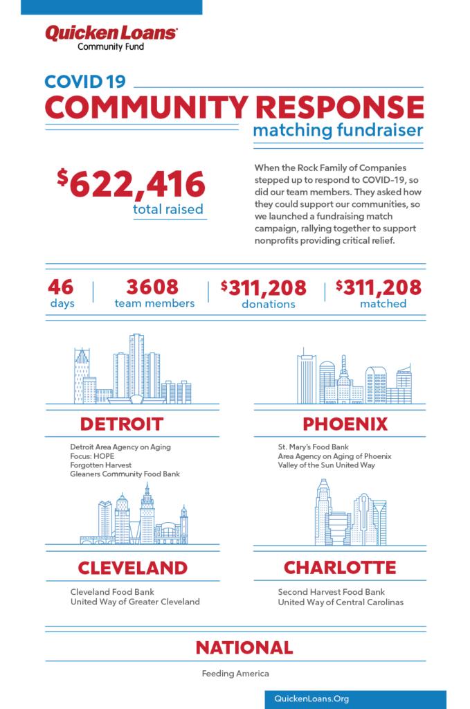 Fundraising Match Campaign Outcome